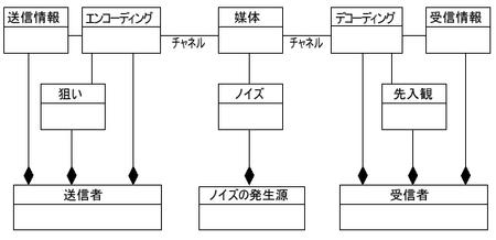 図2 メタモデル