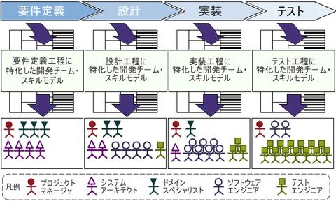 図1 プロジェクトでの活用:開発工程に合わせた人材の配置