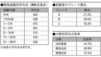 図1 受験者データ(2006年11月~2008年8月までの受験者)