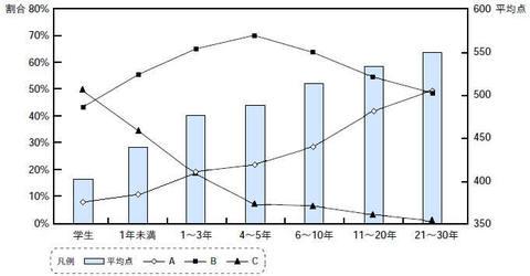 図2 開発経験別平均点とグレード割合