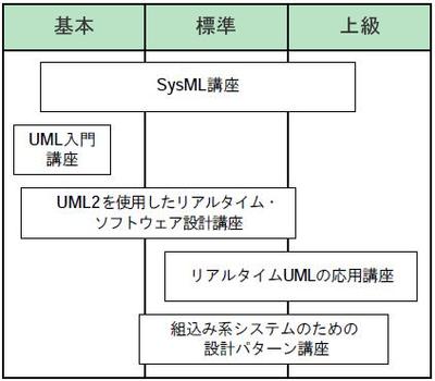 図1 UML設計トレーニングプログラムの各コースの位置付け