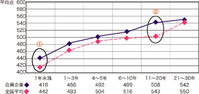 図1 受験者データ/組込み開発経験別実績(2008年10月末現在)