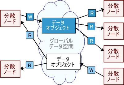 図1 DCPSモデル