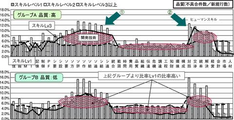 図2 品質の高低によるスキル分布差
