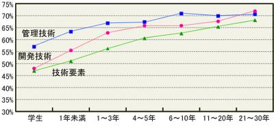 図2 経験年数別―分野平均得点率