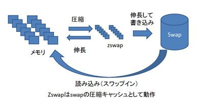 図1 zswapの仕組み