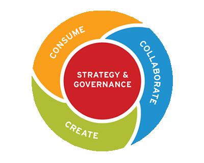 活用(Consume),協調(Collaborate),創造(Create),戦略とガバナンス(Strategy&Governance)