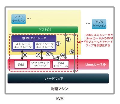 図2 KVMの仮想化環境