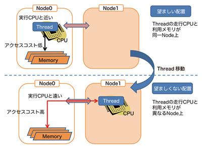 図1 NUMAにおける Threadの動作するCPUとメモリの距離の違いによる性能差