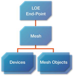図2 リソースモデル:Device