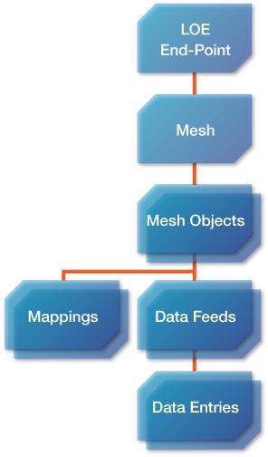図3 リソースモデル:Mapping