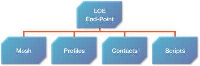 図1 リソースモデル