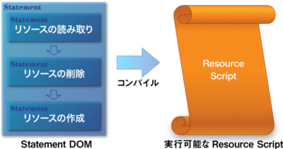 図2 Statement DOMとResource Script