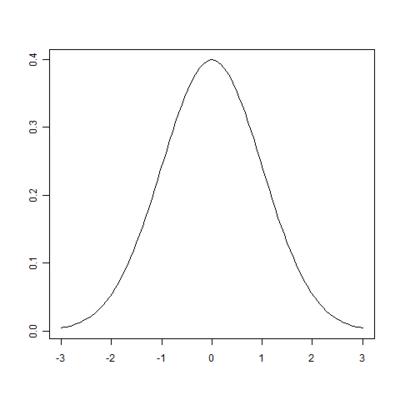 正規分布N(0,1)のグラフ