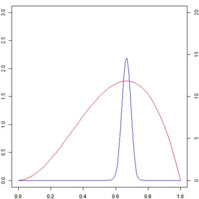 図1 赤線は左の軸に,青線は右の軸にしたがう。スケールが違うが,今は分布の形だけに注目している