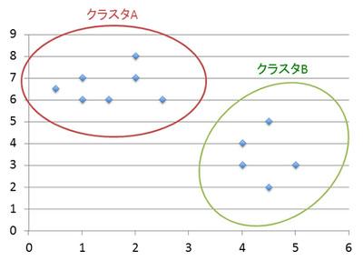 図1 与えられたデータ群を,特定の指標を元にグループ分けする