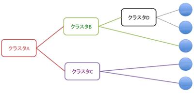 図2 階層的クラスタリング