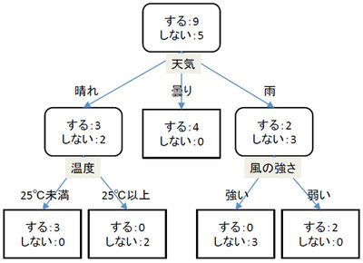 図1 Aさんの外出条件を表した決定木(モデル)