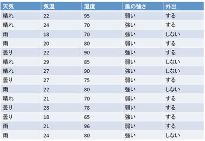 図2 Aさんの外出の有無と気象条件 (教師データ)