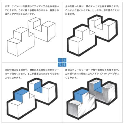 図1 Prototyping Lab̶̶「作りながら考える」ためのArduino実践レシピ(小林茂著,オライリー・ジャパン,2010年)より 作図:蛭田直