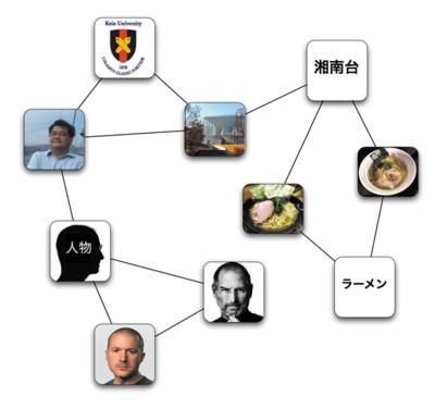図2 リンクの構造