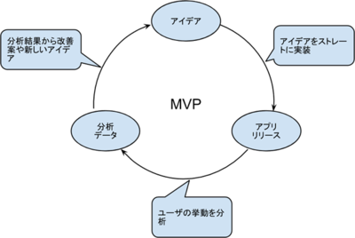 図 MVP(Minimum Viable Product)の考え方
