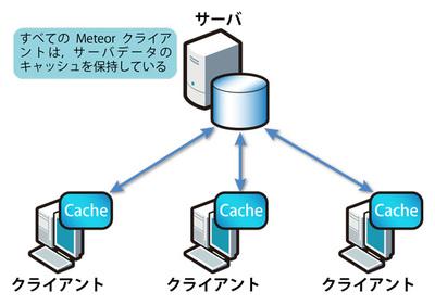 図1 Meteorクライアントは,サーバデータのキャッシュを保持する