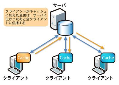 図2 Meteorクライアントからの変更は,サーバ経由で全クライアントに伝わる
