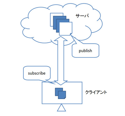 図1 publishとsubscribe