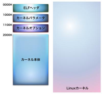 図1 Linuxカーネルの概要