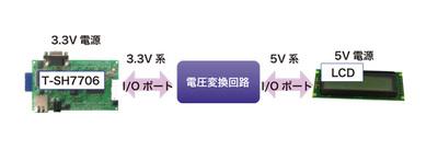 図2 3.3V系と5V系の接続