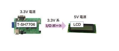 図4 SH7706LSRとの接続(3.3V/5V併用)