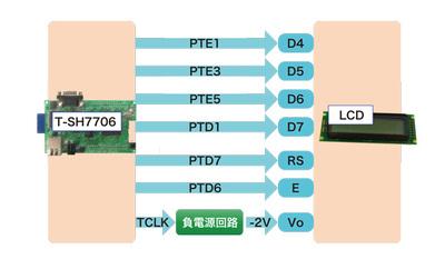 図7 SH7706LSRとLCDの接続