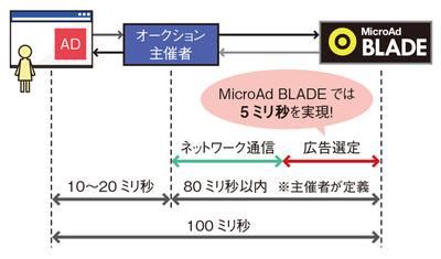 図1 RTBでDSPに与えられる時間は最大でも数十ミリ秒と極めて短い