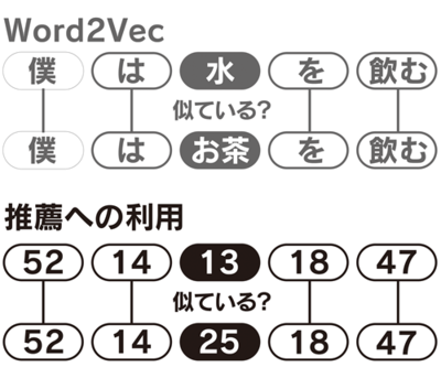 図1 自然言語によるWord2Vecと,協調フィルタリングのためのWord2Vecの比較