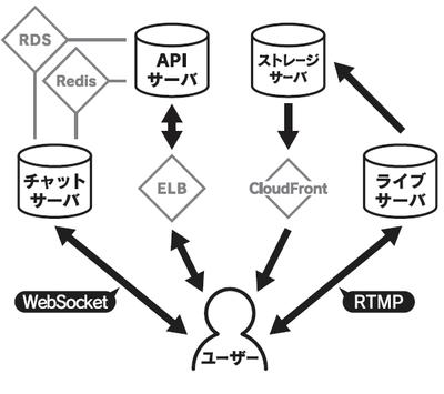 図1 サーバ全体の構成