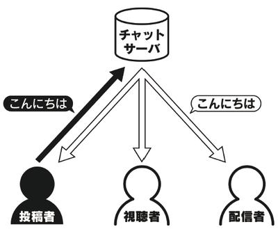 図2 チャットサーバにおけるチャットデータのやりとりの流れ