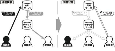 図3 チャットサーバにおけるチャットデータのやりとりの流れ