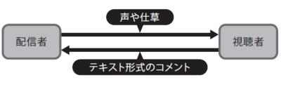 図1 配信者と視聴者によるライブ配信コミュニケーション
