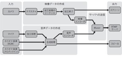 図2 Android版MixChannelのライブ配信機能を構成する機構