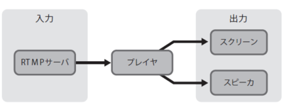 図1 Android版MixChannelのライブ視聴機能