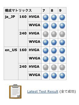 図2 Matrixテスト