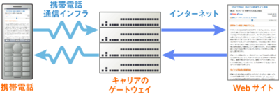 図1 携帯におけるインターネットの基本的な接続構成