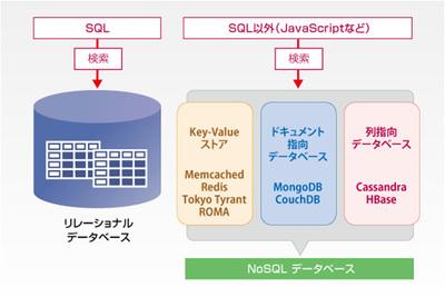 図2 NoSQLの分類