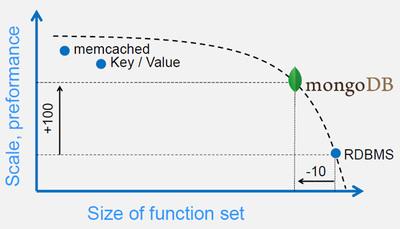 図3 パフォーマンスと機能の関係(MongoDB Docs-Japanese:MongoDBが目指すもの より)