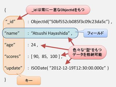 図1 ドキュメントの例