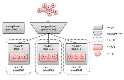 図1 シャーディングの概要図