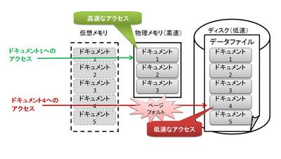 図1 データの場所によるアクセス速度の違い