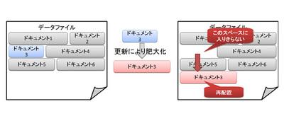図2 更新によりドキュメントの再配置が発生する場合