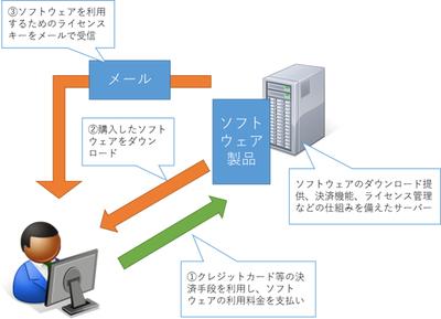 ソフトウェアのダウンロード販売における一般的なフロー。ユーザーはクレジットカードなどを使って決済した後,ソフトウェアをダウンロードし,さらにメールで受け取ったライセンスキーを使ってソフトウェアを利用する